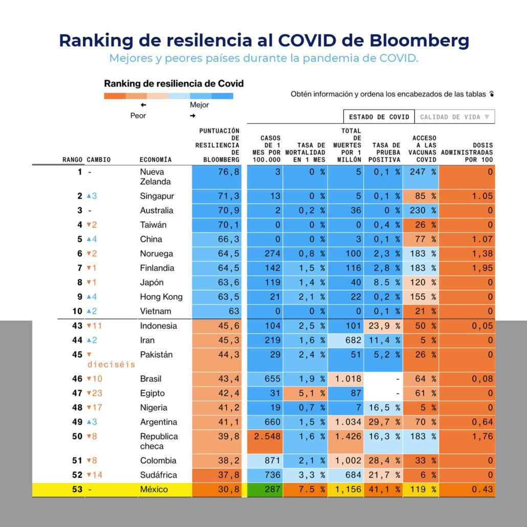 Ranking de resilencia de Covid