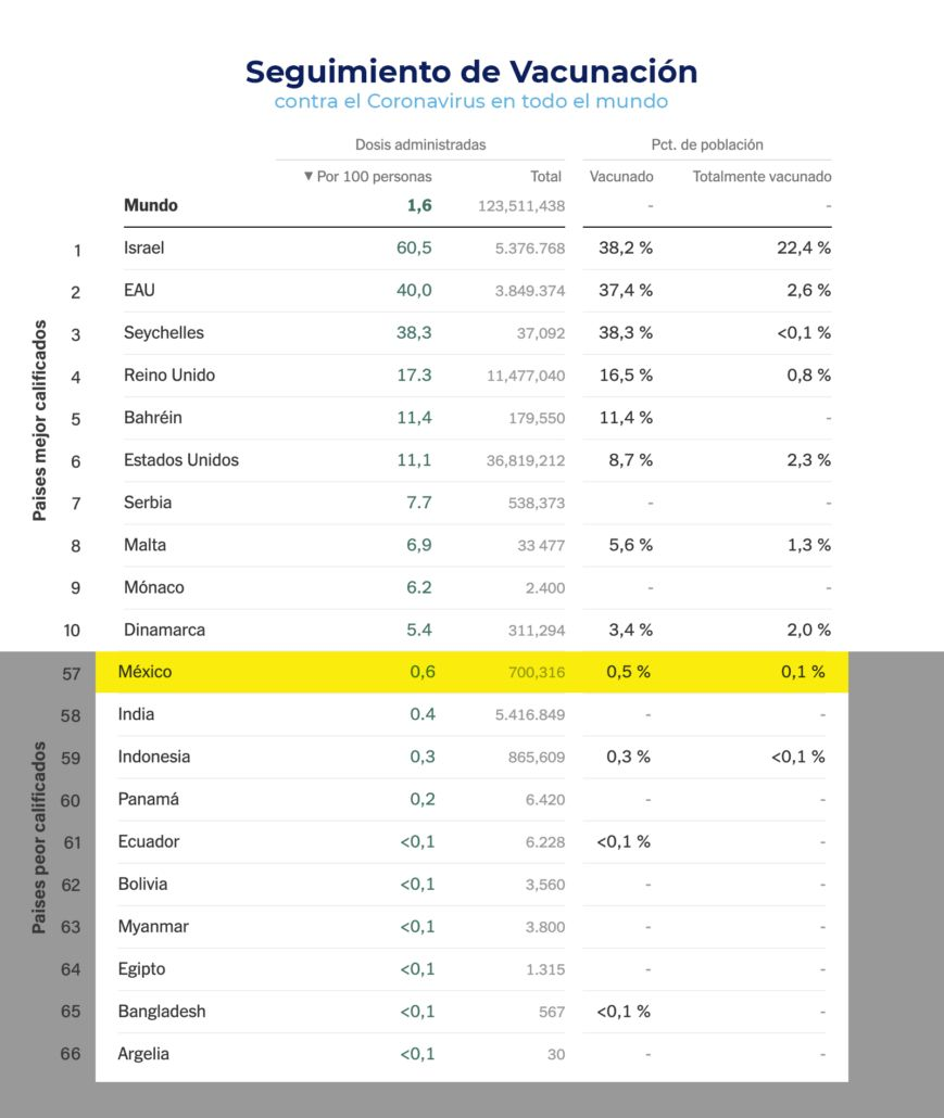 Comparativo del avance de la vacunación contra Covid-19 por país